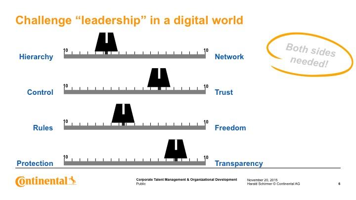 Hierarchy vs Netzwerk