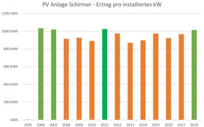 4927 kWh Ertrag 2018