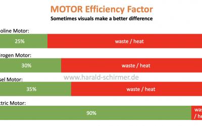 Motor Efficiency Factors – visualized