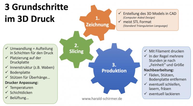 Grundschritte im 3D Druck - CAD > Slicing > Print