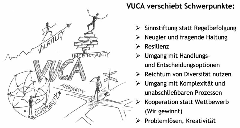 VUCA und Schule