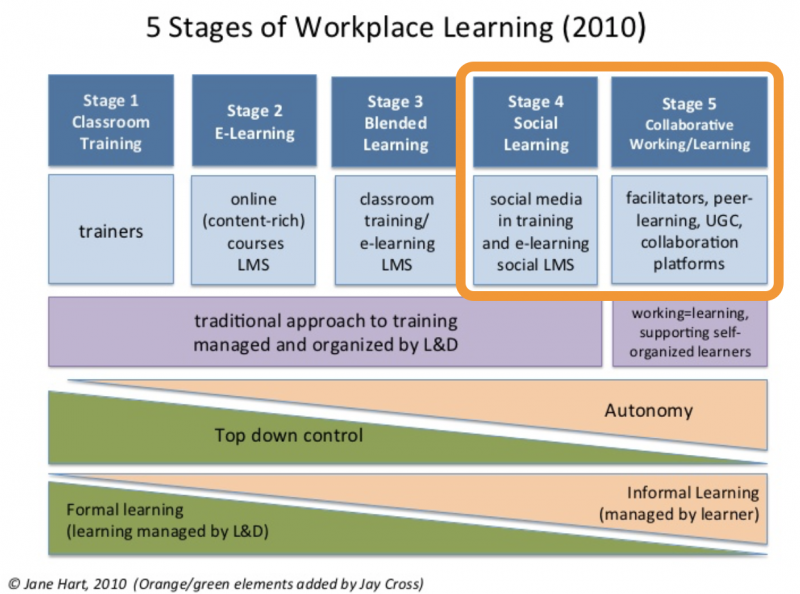 Jane Hart - 5 Stages of Workplace Learning